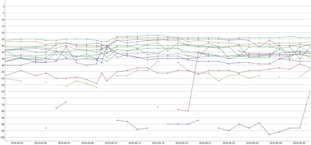 Rankings-May