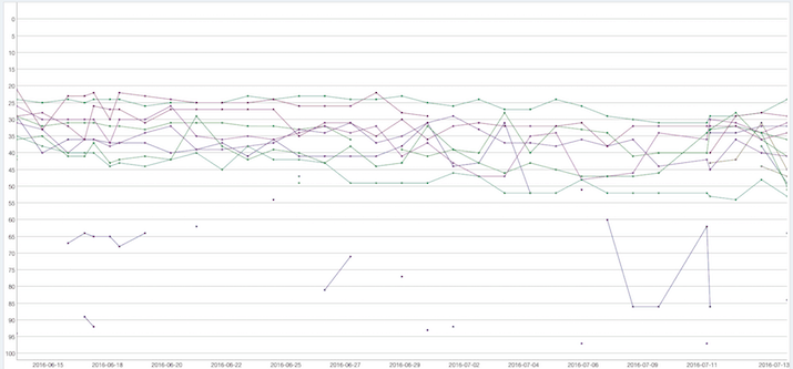 Rankings-June