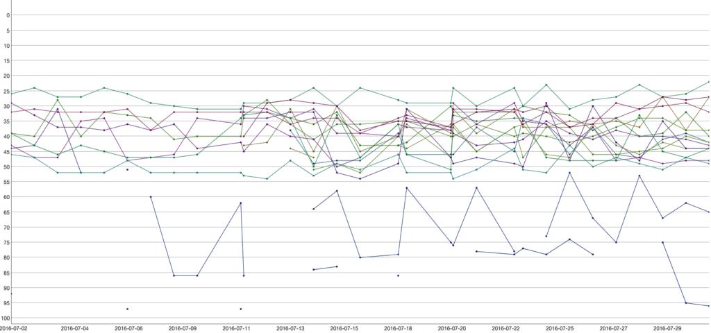 July-Rankings