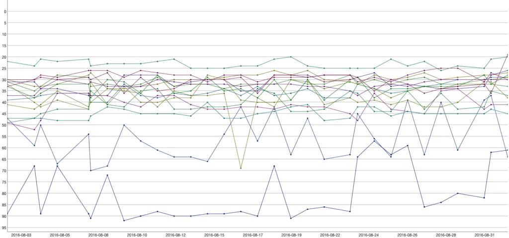 Rankings-August