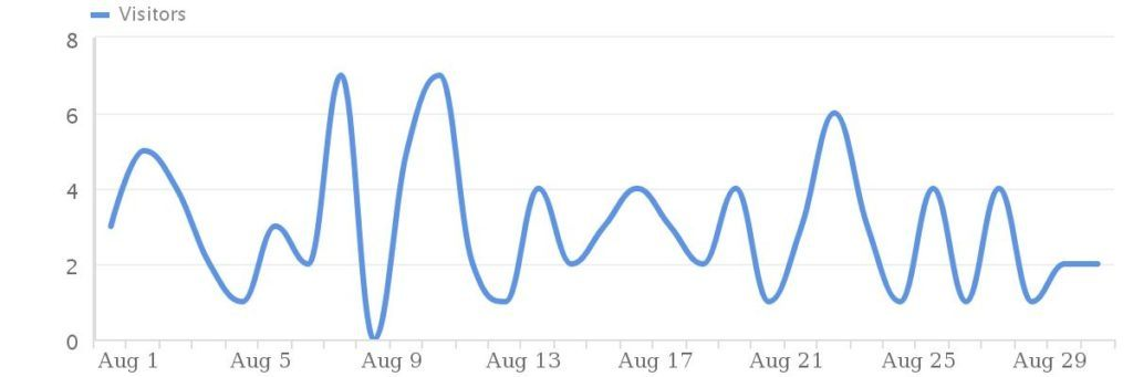 Traffic-August